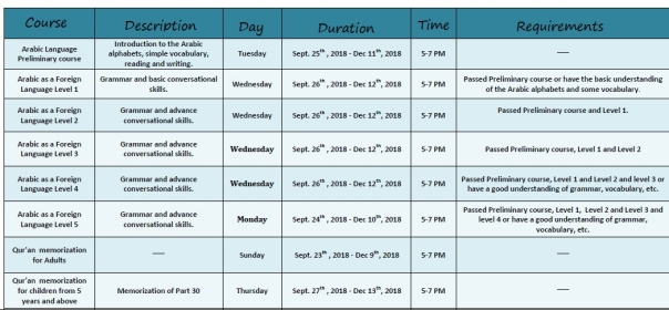 Enlightenment into Islam Center- Kuwait Autumn course Time table